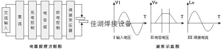电容储能式点焊机是利用电容储存能量而在瞬时